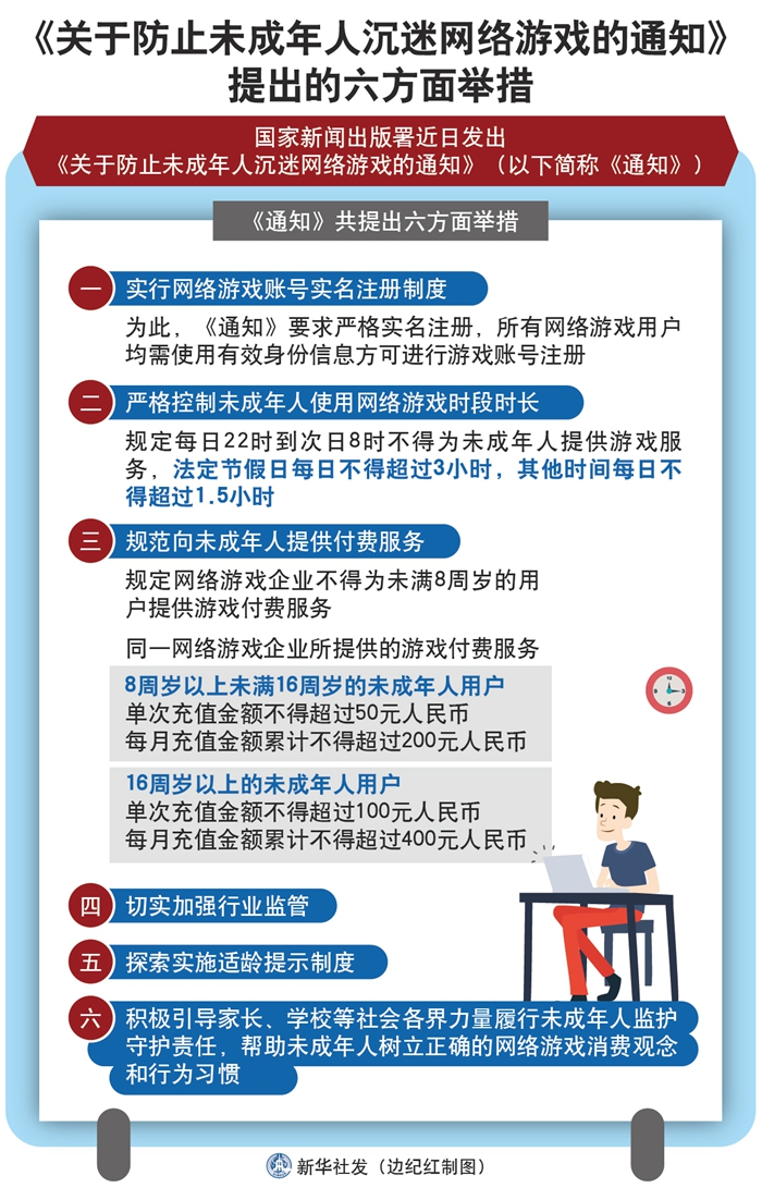 Chinese regulations