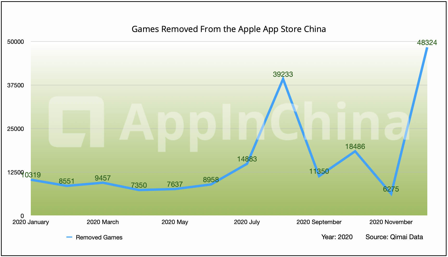 Apple removes nearly 39,000 unlicensed iOS games from China