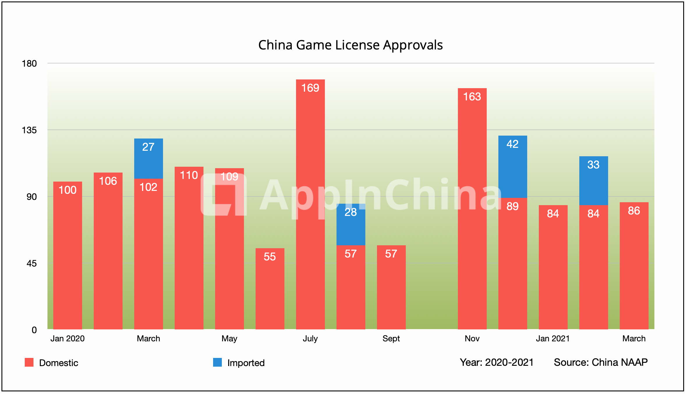 Update on game license approvals in China - Q1 2021